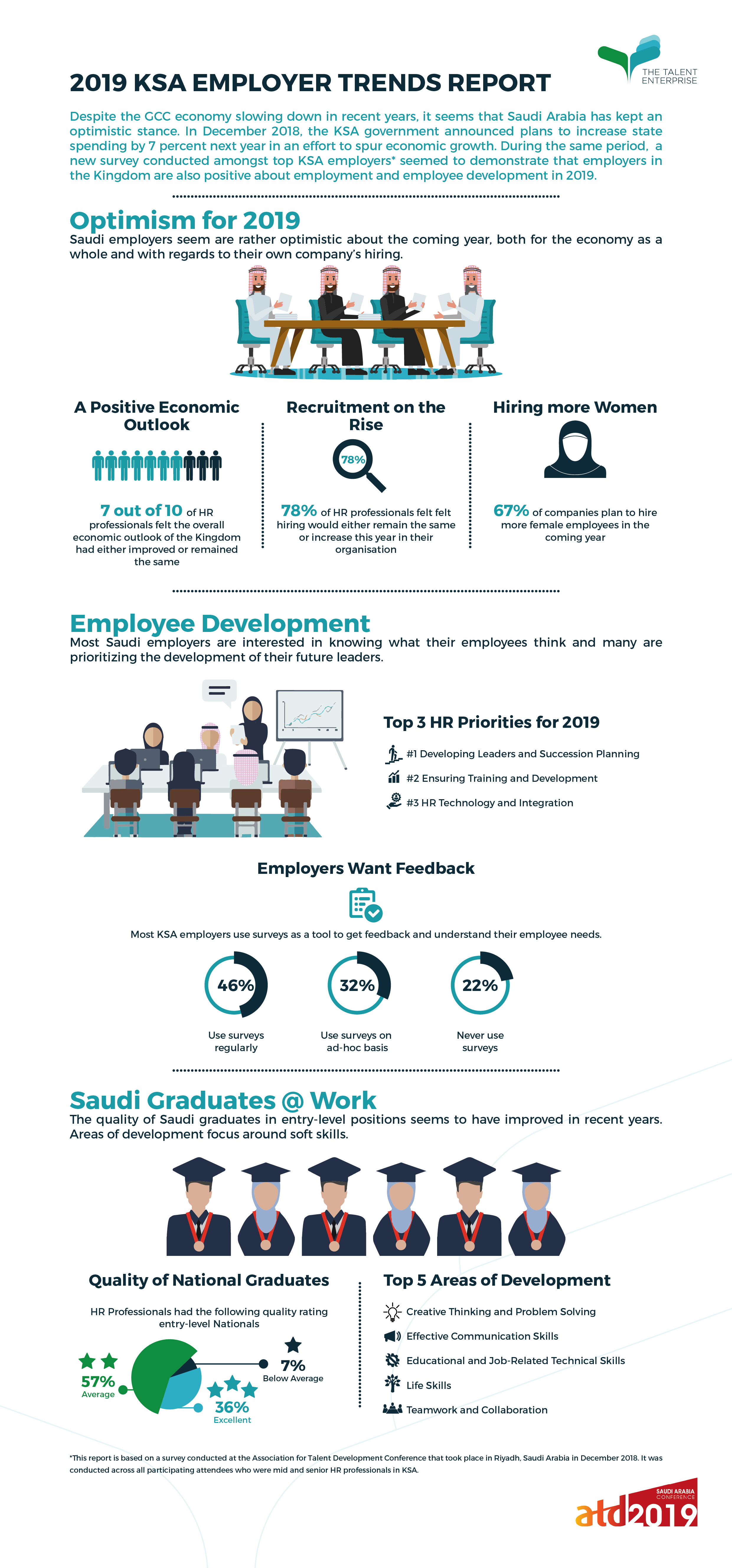 Optimism Spreading Across KSA Employers