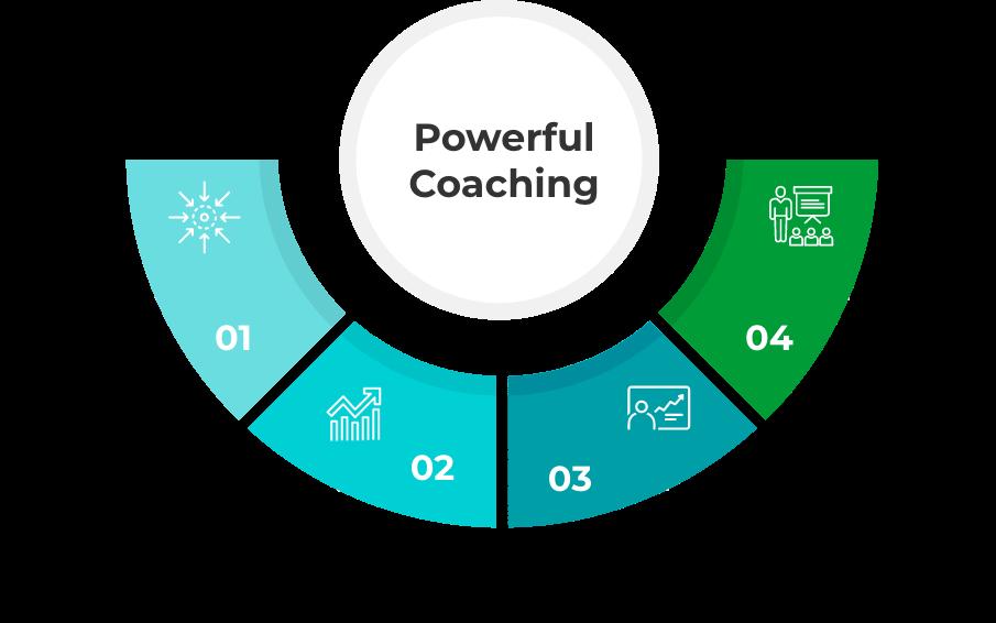 Powerfull Coaching